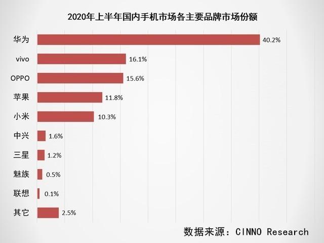 2020上半年手机市场调研报告:出货量同比下滑超15%